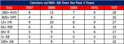 2005-2007 Catchers Production