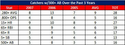 2005-2007 Catchers Production