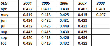Slugging Percentage by month