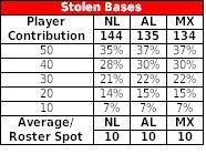 stolen-bases