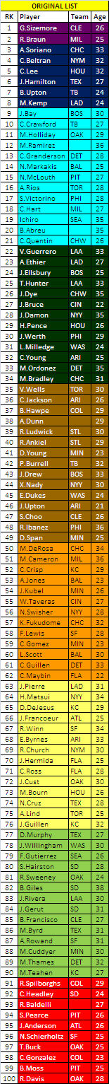 top-100-outfielders