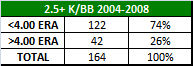 k-bb ratio