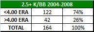 k-bb ratio